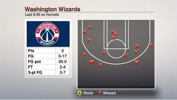 Washington Wizards Blog - Shot Chart Charlotte Hornets