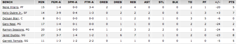Wizards bench stats 11/6