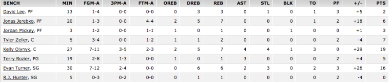 Wizards Celtics bench box score