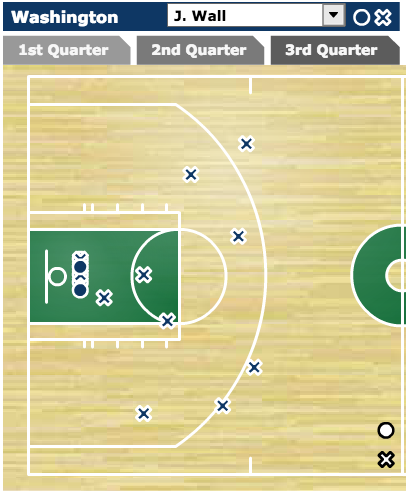 John Wall - Shot Chart - Vs. Celtics November 6