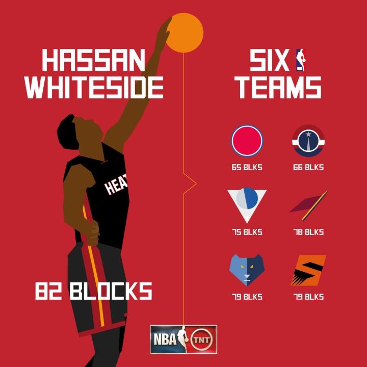 Hassan Whiteside Blocks graphic