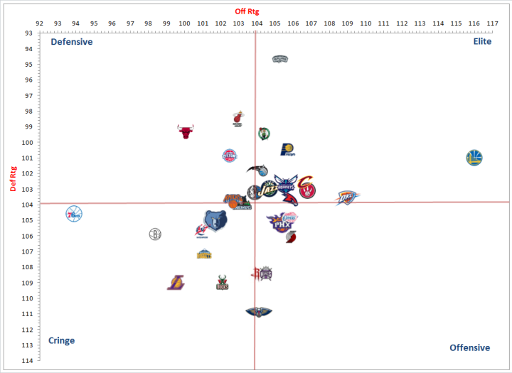 Graphic of NBA's teams and net rating