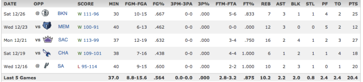 Marcin Gortat last 5 games December