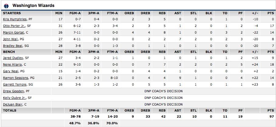 Washington Wizards Blog - Box Score