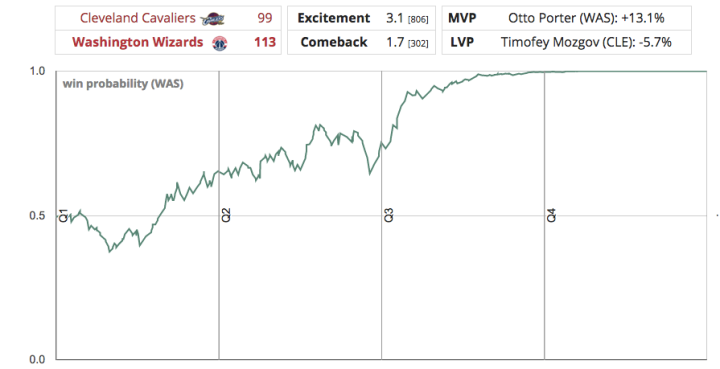 Washington Wizards Blog - The Wizards win probability chart against Cleveland